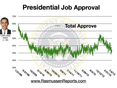 Obama Total Approval - July 9, 2013