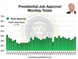 Trump Monthly Total Approval – December 2019