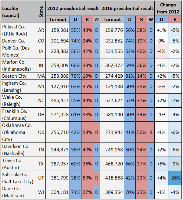 2012 Vote Percentage In A Number Of These Capital Counties Cook012617k