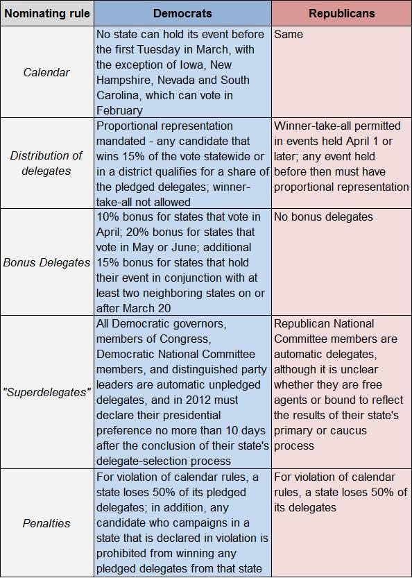 Democrat and republican platforms comparison chart keni ganamas co