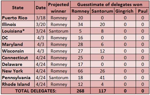 Delegate Estimates - March 15, 2012