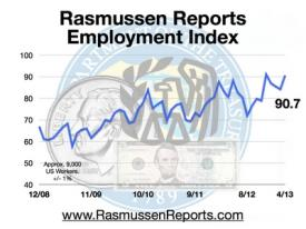 Employment Index Line April 2013