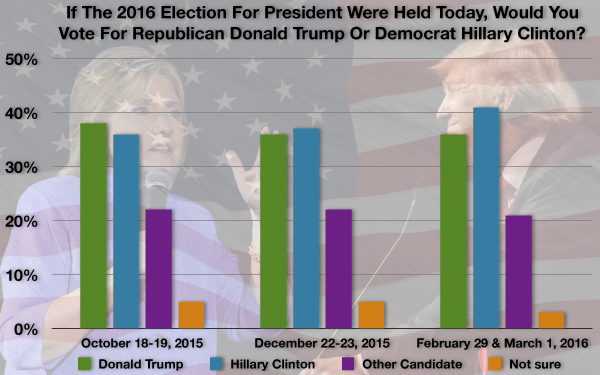 who will win the 2016 u s Presidential elections and the trump effect  the whole so far in 2016  win could see short-term fluctuations in us dollar markets due to.
