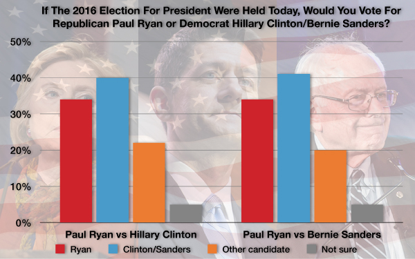 Paul Ryan vs Hillary Clinton, Bernie Sanders