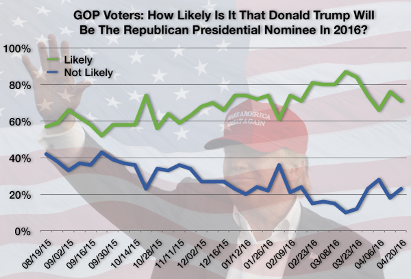 Trump Change GOP Voter Trends 04-22-16