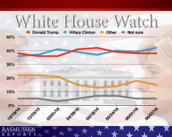 White House Watch - 06-09-16