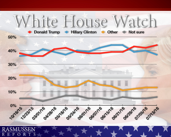 White House Watch - 07-14-16