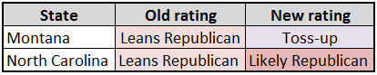 Governor Rating Changes - June 29, 2012