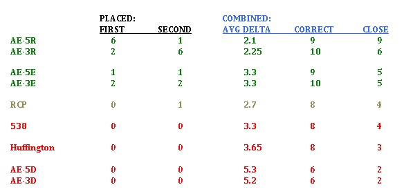 Auto Alliance Results Table