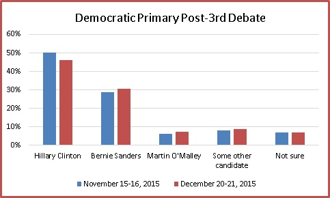 Nov Dec 2015 Dem Primary Comparison