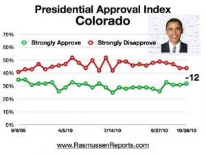 Obama Index Col