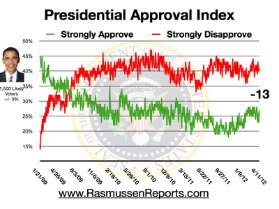 obama dividing country race hide dismal record