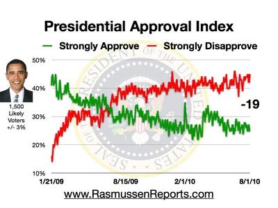 Rasmussen Daily Poll - 1 August 2010