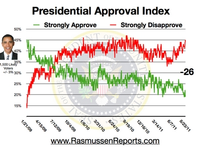 Obama Approval Index August 23, 2011
