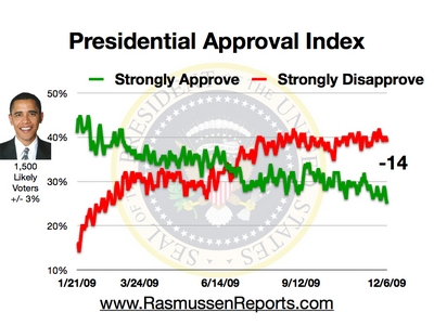 Rasmussen Daily Poll - 6 Dec 2009
