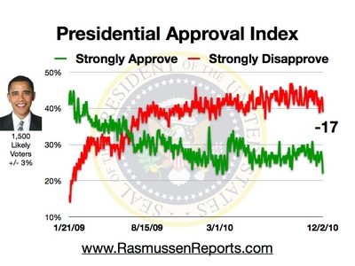 obama approval index december 2 2010
