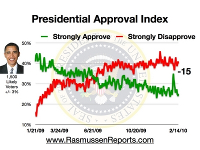 Rasmussen Daily Poll - 14 Feb 2010