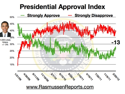 obama_approval_index_february_20_2012.jpg