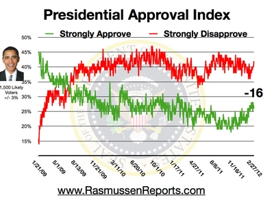 Poll: Ron Paul Strongest Against Obama In Head To Head Matchup obama approval index february 27 2012