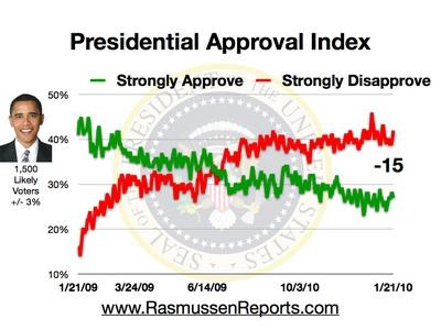 Dati un attēls: Rasmussen Reports