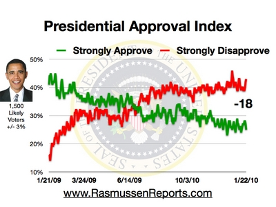 Rasmussen Daily Poll - 22 Jan 2010