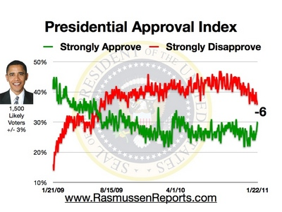 Obama Approval Index January 22, 2011