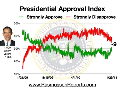 Rasmussen Daily Poll - 29 January 2011