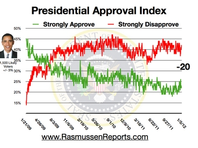 Rasmussen Daily Poll - 5 Jan 2012