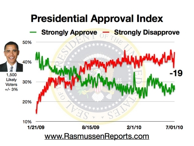 44% total approval as at - 1 July 2010