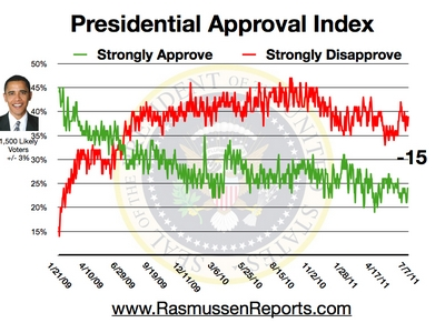 Rasmussen Daily Poll -  7 July 2011