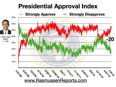 Obama Approval Index - July 9, 2013