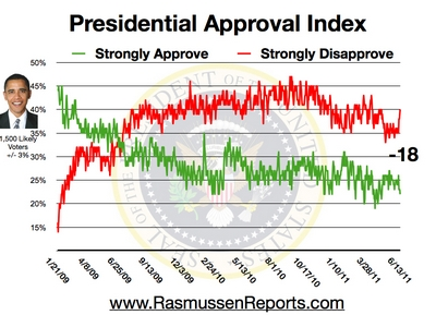 Rasmussen Daily Poll - 13 June 2011