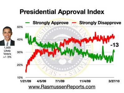 Rasmussen Daily Poll - 27 March 2010