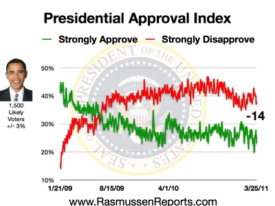 Rasmussen Daily Poll - 25 March 2011