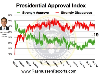 Obama Approval Index - May 11, 2012