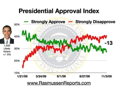 Rasmussen Daily Poll - 3 Nov 2009