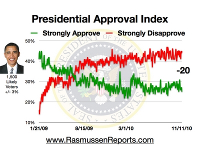 Rasmussen Daily Poll - 11 November 2010