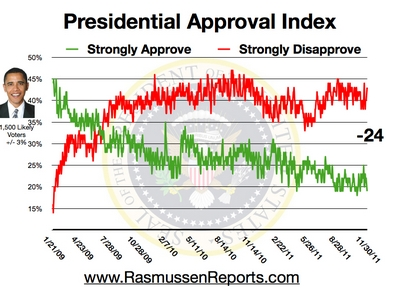 Barak Obama approval rating disapproval election 2012