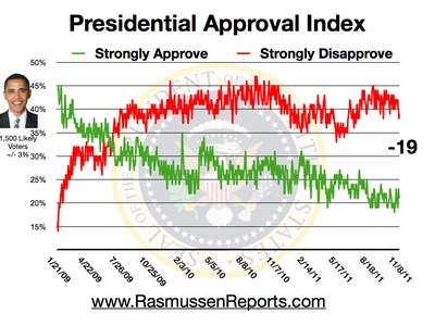 Rasmussen Daily Poll - 8 Nov 2011