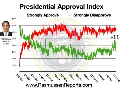 Obama Approval Index - November 2, 2012