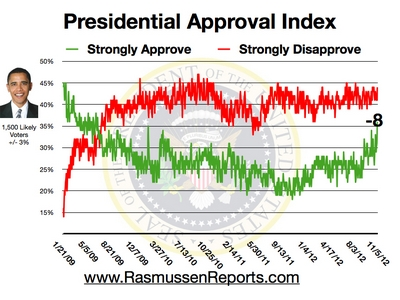obama approval index november 5 2012 Rasmussen: Romney 49%, Obama 48%