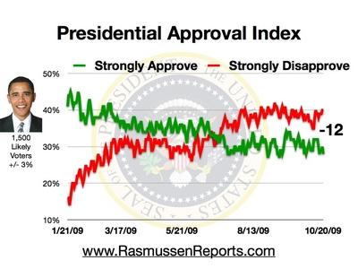 obama_approval_index_october_20_2009.jpg
