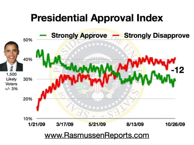 Daily Presidential Approval Rating