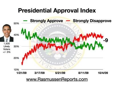 Rasmussen Daily Poll - 12 September 2009
