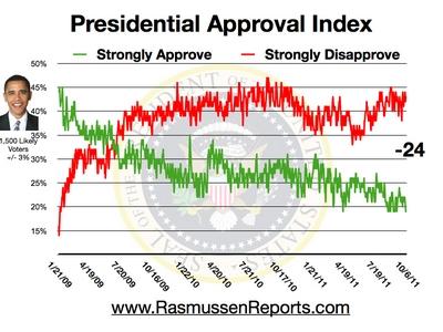 obama_approval_index_october_6_2011.jpg