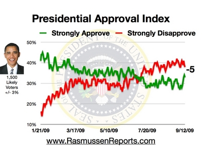 Rasmussen Daily Poll - 12 September 2009