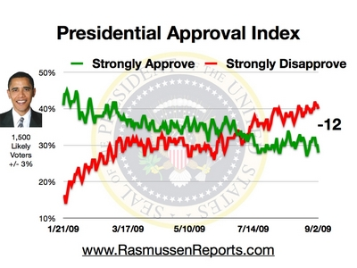 President Obamas Approval Rating (Source: Rassmussen Reports)