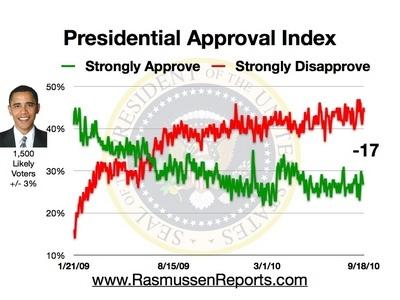 Rasmussen Daily Poll - 18 September 2010