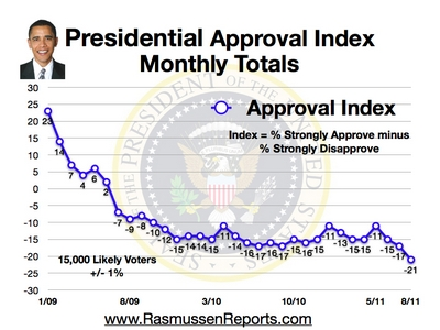 Monthly Approval Index August 2011