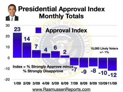 Obama Monthly Approval Index (11/09)